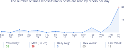 How many times leboss12345's posts are read daily