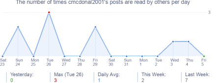 How many times cmcdonal2001's posts are read daily