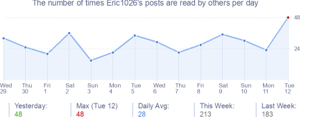 How many times Eric1026's posts are read daily