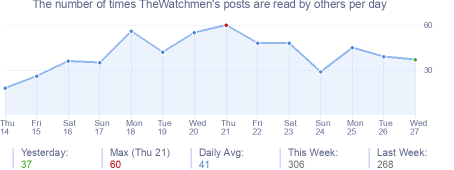 How many times TheWatchmen's posts are read daily