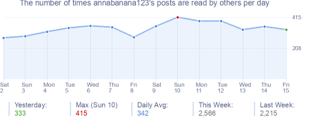 How many times annabanana123's posts are read daily