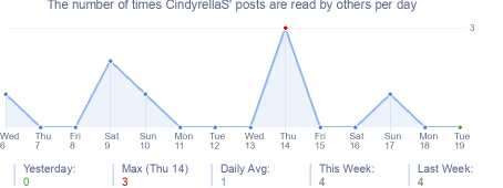 How many times CindyrellaS's posts are read daily