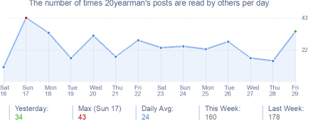 How many times 20yearman's posts are read daily
