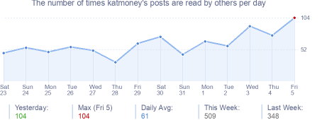 How many times katmoney's posts are read daily