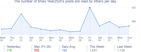 How many times Year2525's posts are read daily