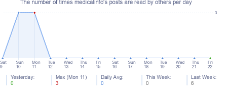 How many times medicalinfo's posts are read daily