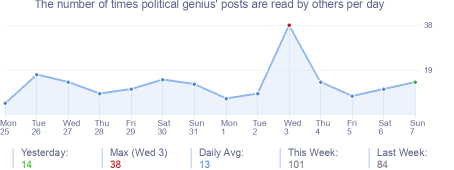 How many times political genius's posts are read daily