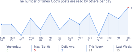How many times Ooo's posts are read daily