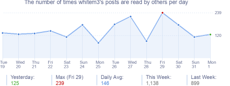 How many times whitem3's posts are read daily