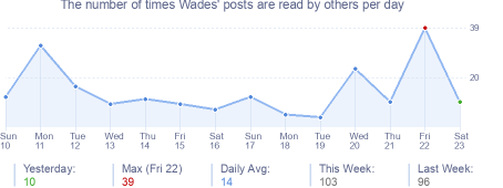 How many times Wades's posts are read daily