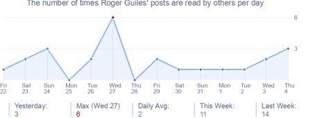 How many times Roger Guiles's posts are read daily