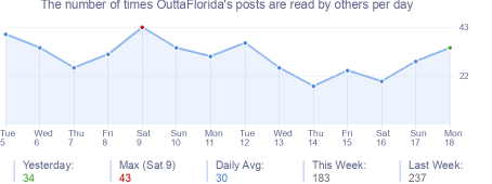 How many times OuttaFlorida's posts are read daily