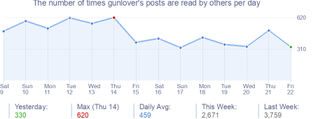 How many times gunlover's posts are read daily