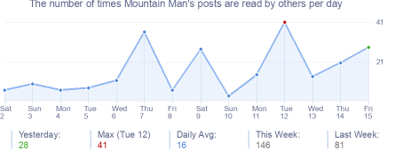 How many times Mountain Man's posts are read daily