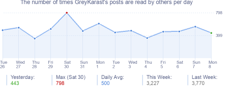 How many times GreyKarast's posts are read daily