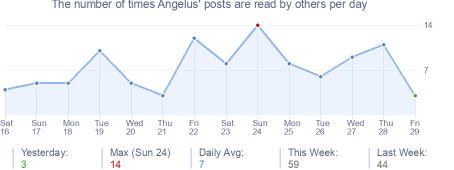 How many times Angelus's posts are read daily