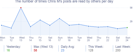 How many times Chris M's posts are read daily