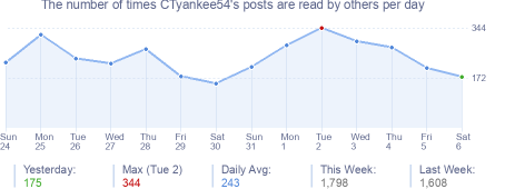 How many times CTyankee54's posts are read daily
