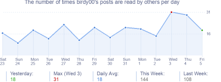 How many times birdy00's posts are read daily