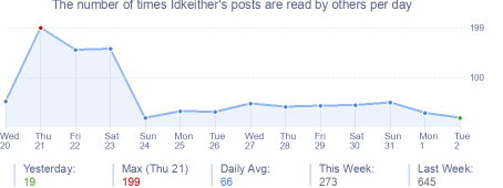 How many times Idkeither's posts are read daily