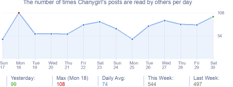 How many times Chanygirl's posts are read daily