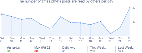 How many times phyll's posts are read daily