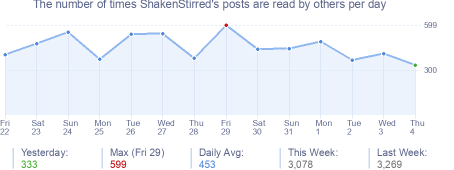 How many times ShakenStirred's posts are read daily