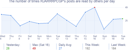 How many times RJARRRPCGP's posts are read daily
