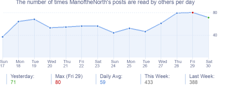 How many times ManoftheNorth's posts are read daily