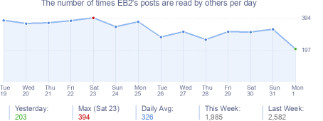 How many times EB2's posts are read daily