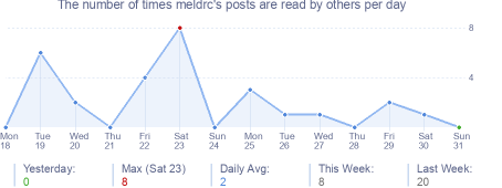 How many times meldrc's posts are read daily