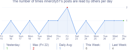 How many times innercity51's posts are read daily