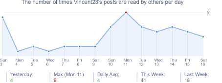 How many times Vincent23's posts are read daily