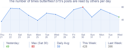 How many times butterflies1375's posts are read daily
