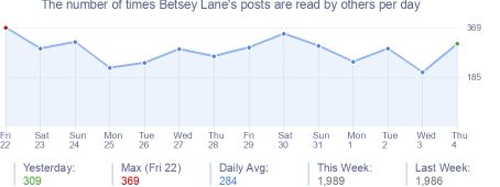 How many times Betsey Lane's posts are read daily