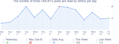 How many times UNC81's posts are read daily