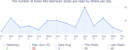 How many times Mrs.Barreras's posts are read daily