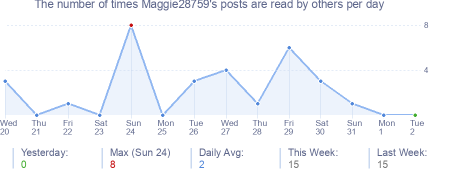 How many times Maggie28759's posts are read daily