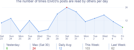 How many times Elvi03's posts are read daily