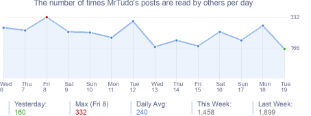 How many times MrTudo's posts are read daily