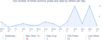 How many times dunno's posts are read daily