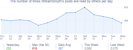 How many times WilliamSmyth's posts are read daily