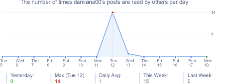 How many times damiana00's posts are read daily