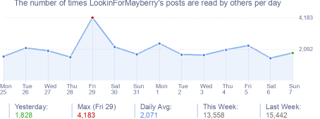How many times LookinForMayberry's posts are read daily