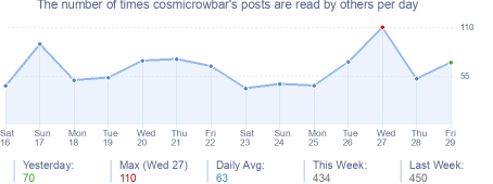 How many times cosmicrowbar's posts are read daily