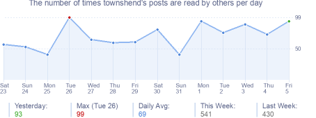 How many times townshend's posts are read daily