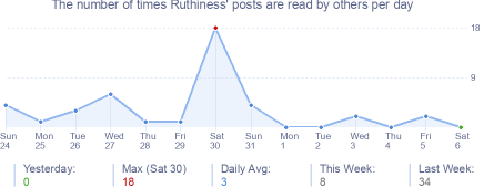 How many times Ruthiness's posts are read daily