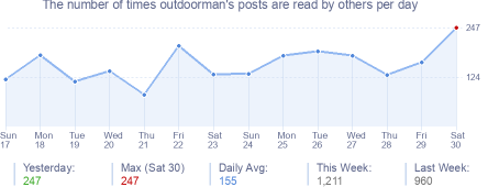 How many times outdoorman's posts are read daily