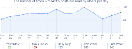 How many times IZthe411's posts are read daily