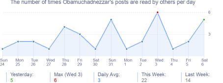 How many times Obamuchadnezzar's posts are read daily